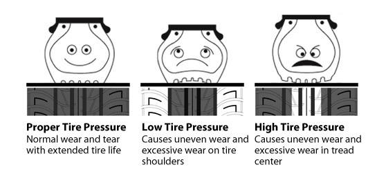 Tire Pressure Consequences